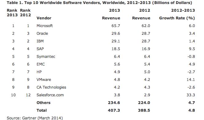 Software_Gartner