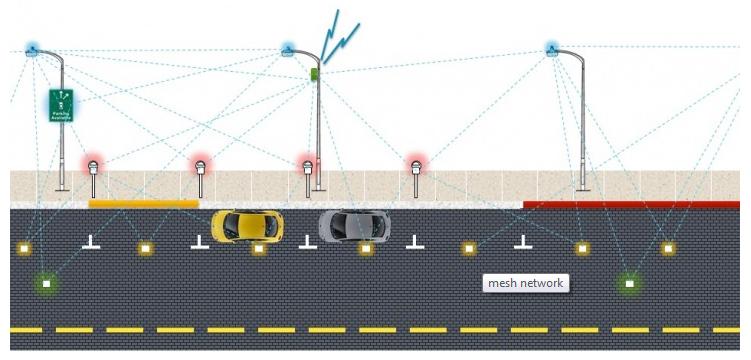 Street-Line-Network