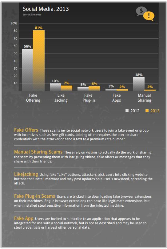 Symantec Report 2014