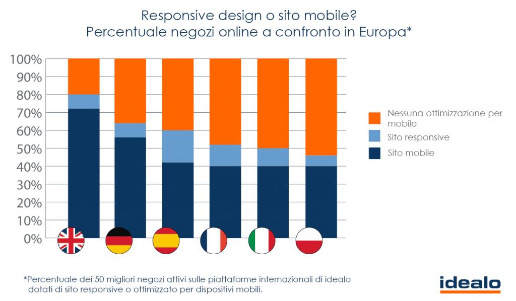 mobile_vs_responsive_IT