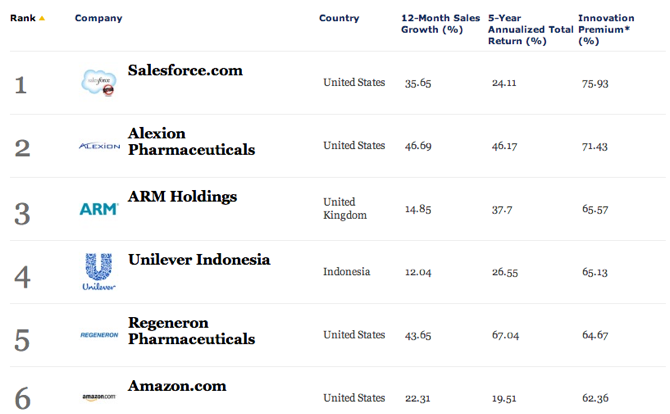 Best innovative company Forbes 2014