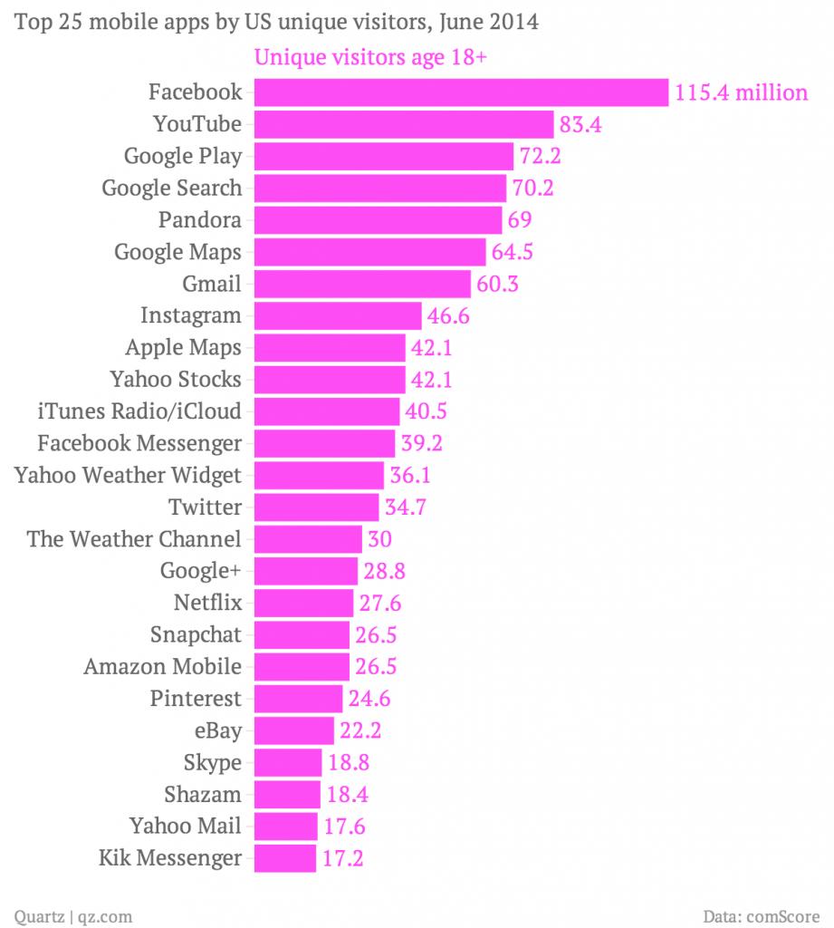 top-25-mobile-apps-by-us-unique-visitors-june-2014-unique-visitors-age-18-_chartbuilder