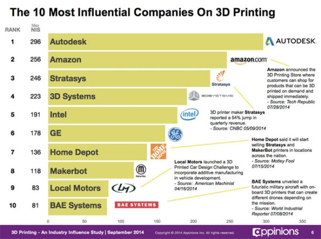 3D-Printing-Most-Influential-Companies