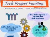IDC: il 59% della spesa tecnologica è decisa insieme da funzione IT e business