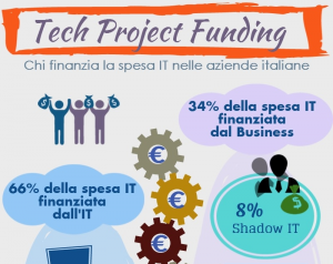 Infografica IDC - IT Spending Funding