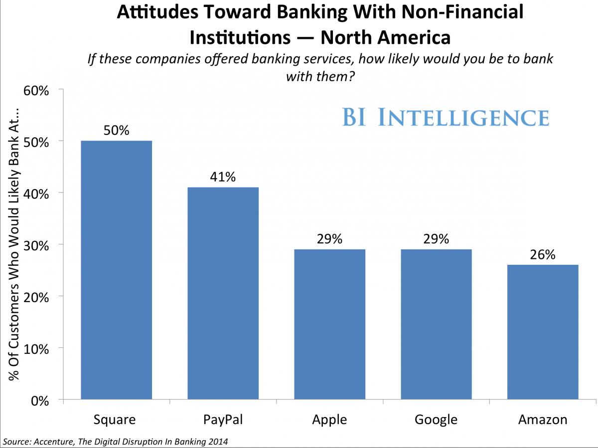 attitudes-toward-banking