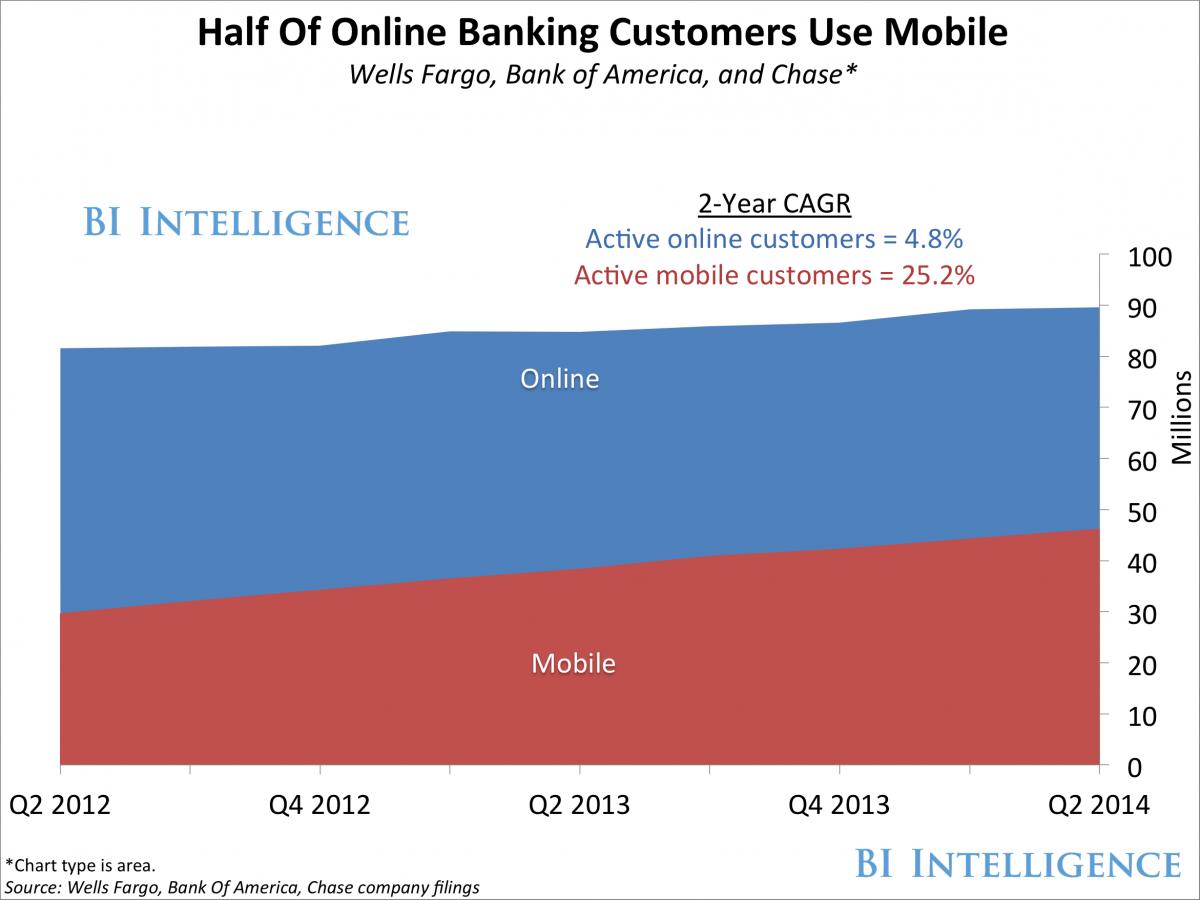 half of online banking-1