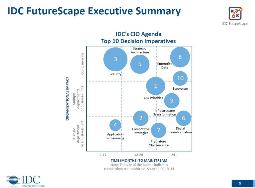 IDC-Futurescape