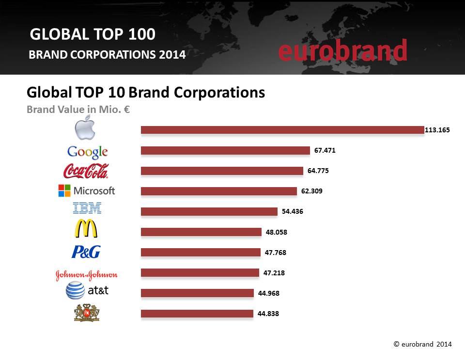 eurobrand+2014+Global+Top+10
