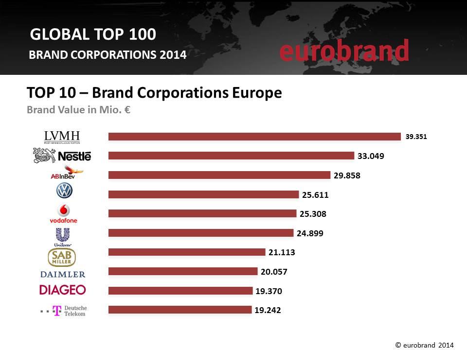 eurobrand+2014+Top+10+Europe