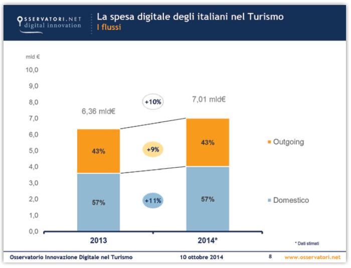 spesa digitale1