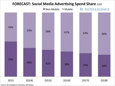forecast-socialmediaadvertisingspendsharebydevice-3