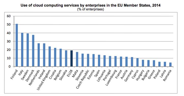 CLoud Eurostat 2