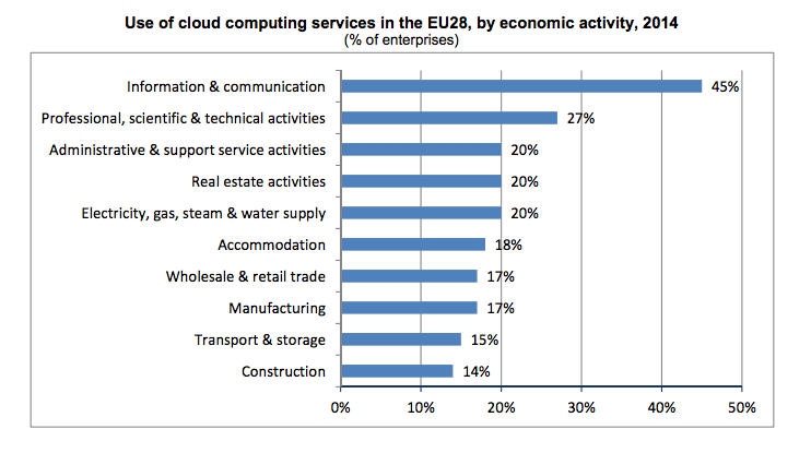 Cloud_eurostat