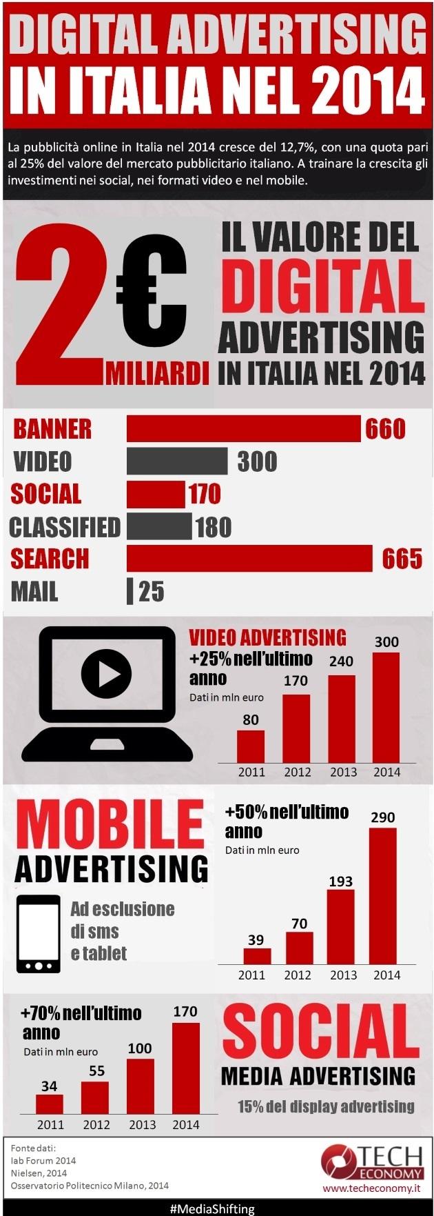 IAB_Adv_Italia_Infografica_MediaShifting