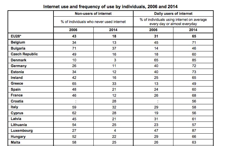 Internet _ Eurostat