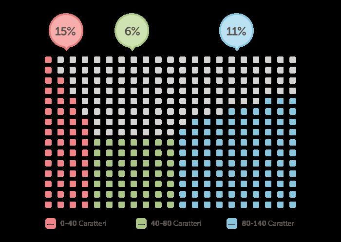 grafico 1- oss14