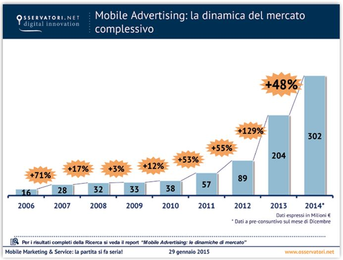 Mobile_Advertising-_la_dinamica_del_mercato_complessivo