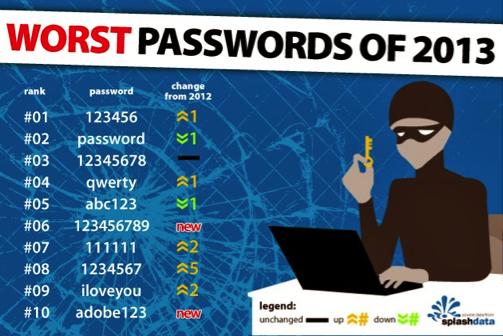 Worst password 2013