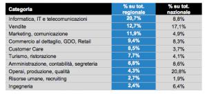 Categorie Lazio