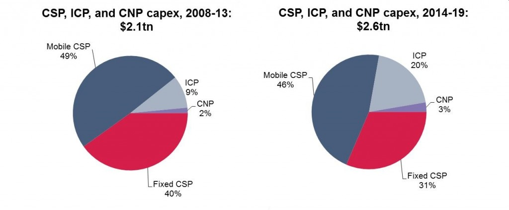Comms_Provider_CAPEX_by_Company_Chart