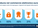 E-commerce: recensioni degli utenti sono il trust signal preferito dagli e-shop