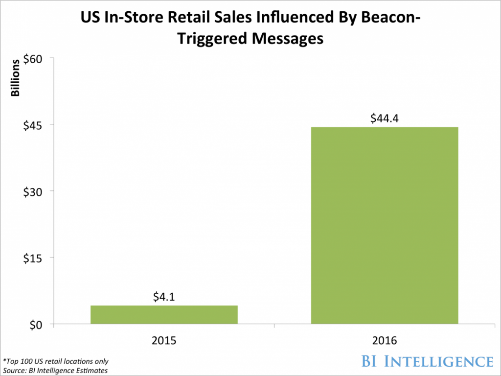 bii-beacon-influenced-sales