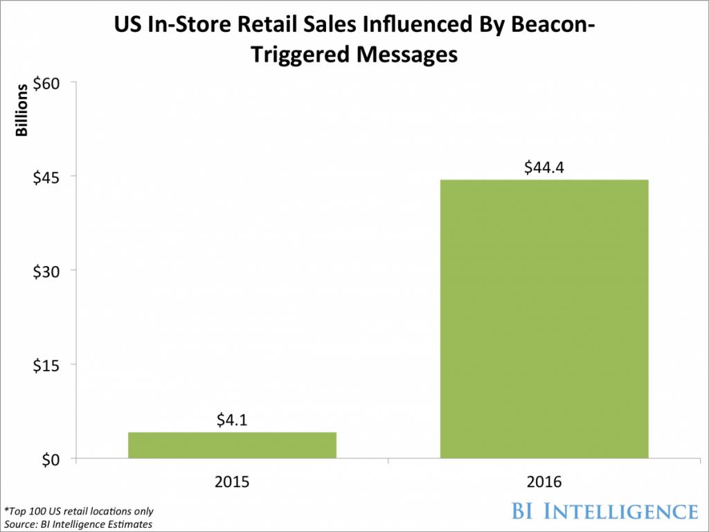 bii-beacon-influenced-sales