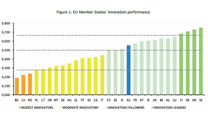 Innovation scoreboard