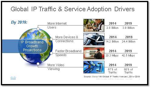 Cisco VNI- Global IP Traffic Drivers
