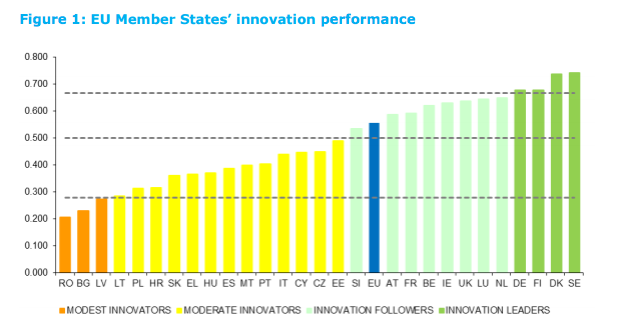 Innovation scoreboard 2015