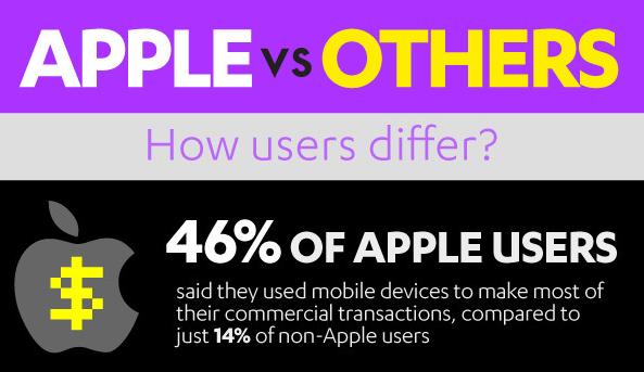 AppleVsothers