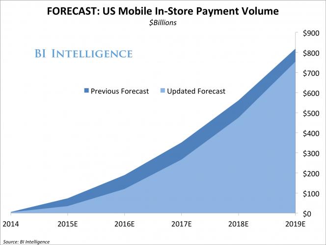 BI mobile payment