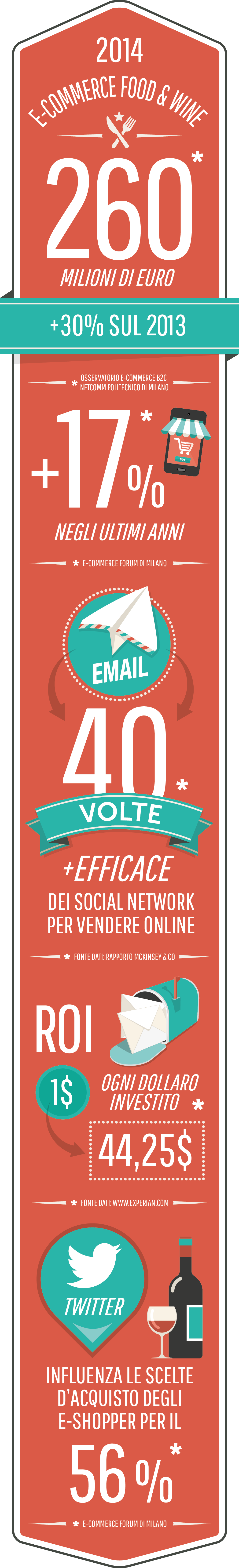 Infografica email marketing Food_ MailUp (1)