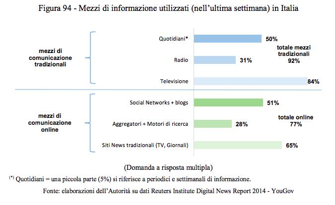 Media internet italia