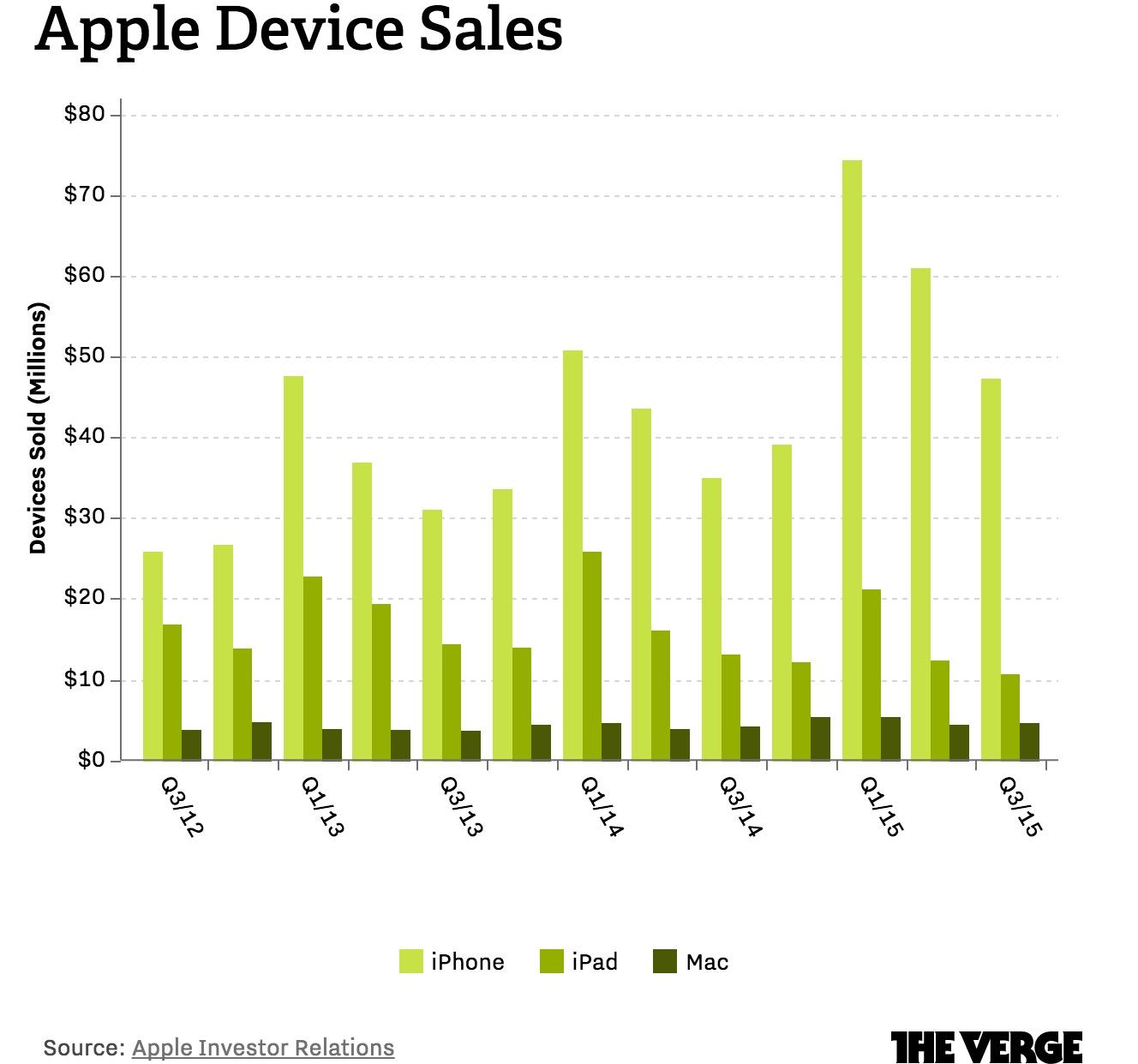 Apple Grafico The Verge