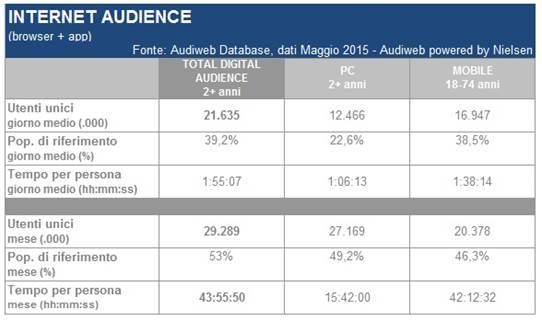 Digital audience