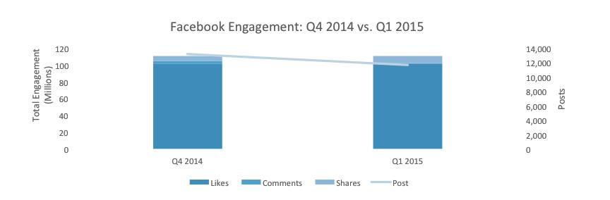 FB engagement