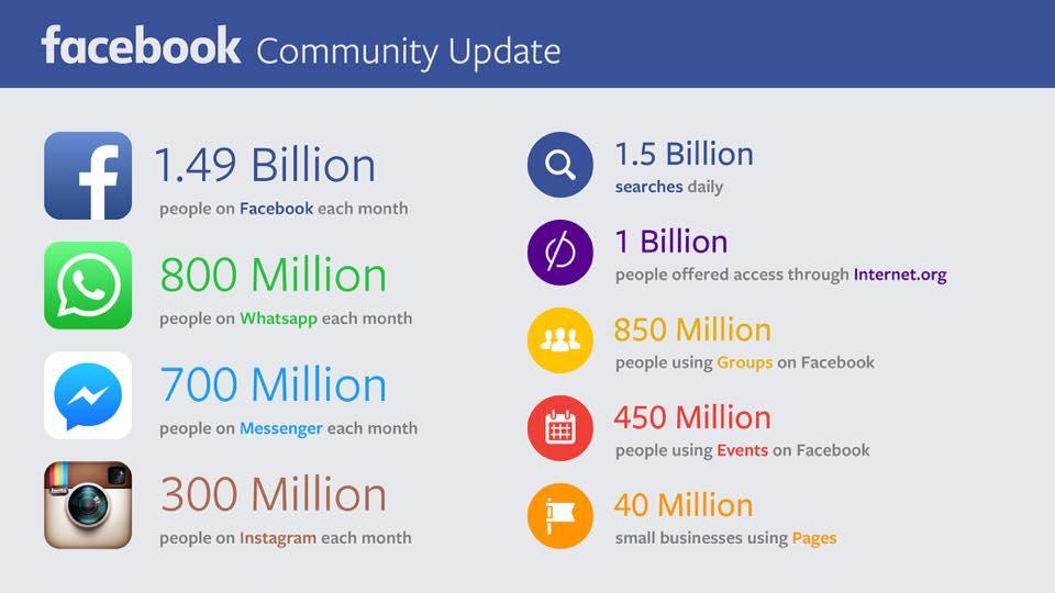 Numeri diffusi dall'AD di Facebook Mark Zuckerberg durante la dichiarazione dei guadagni