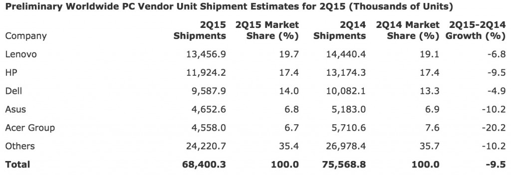 Gartner_Says_Worldwide_PC_Shipments_Declined_9_5_Percent_in_Second_Quarter_of_2015