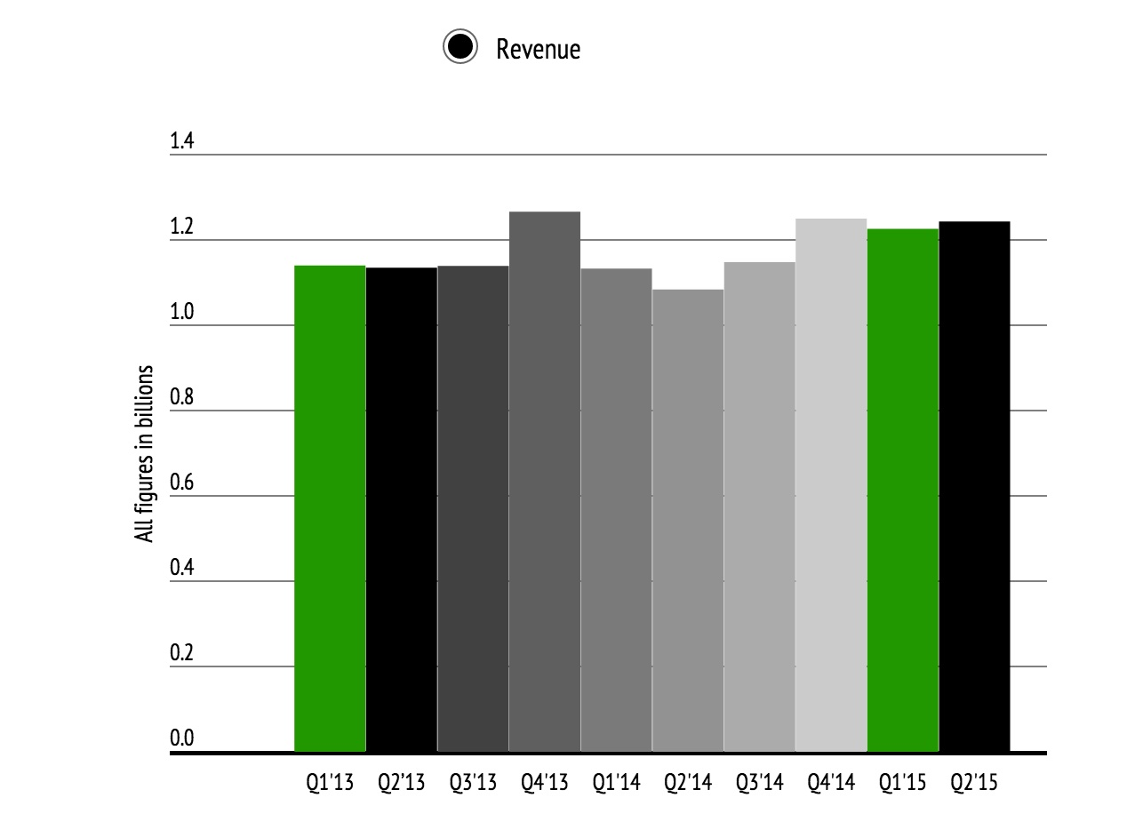 Yahoo's_Q2_Manages_A_Slim_Revenue_Beat__But_Its_Per-Share_Profit_Of__0_16_Disappoints___TechCrunch