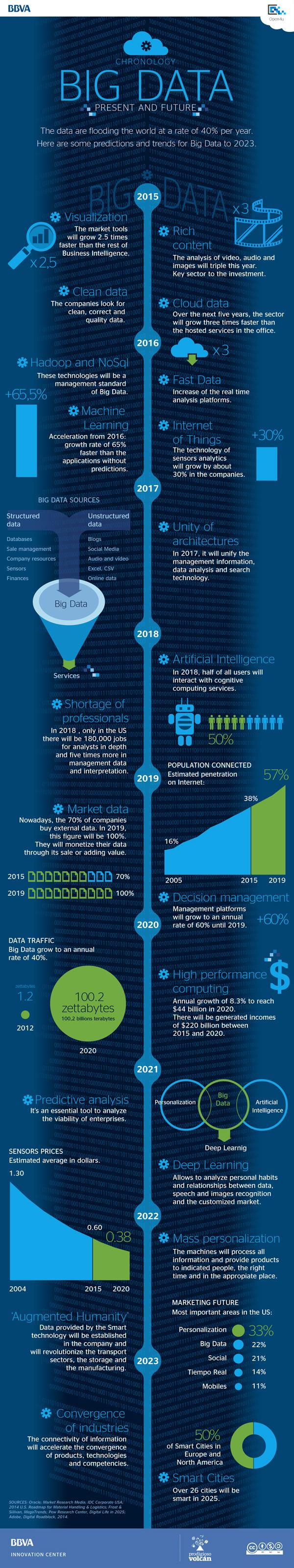 bbva-open4u-infographic-big-data-present-future
