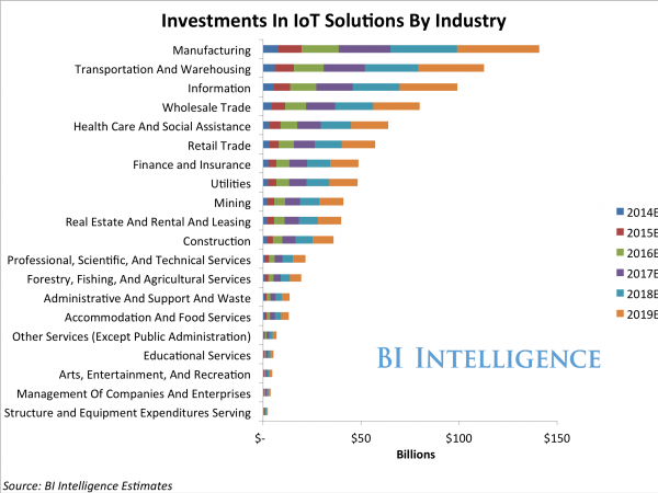 iot-enterprise-investments-by-industry