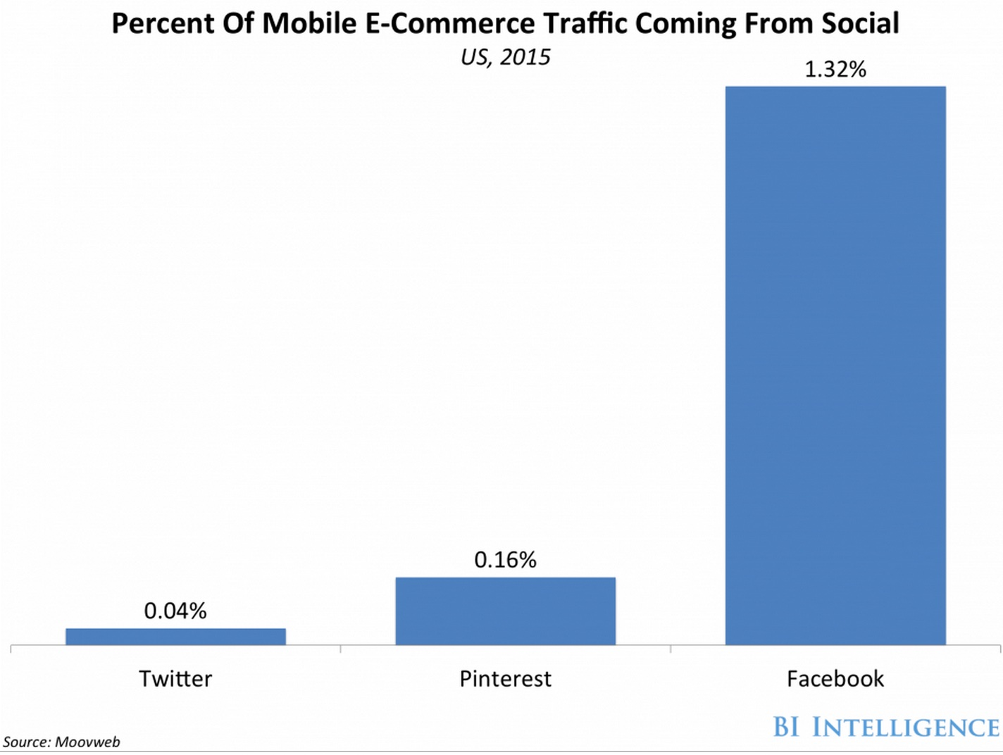 Facebook_Drives_Most_E-Commerce_Traffic_-_Business_Insider