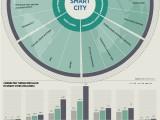 #SmarCity: quali sono i trend e le tendenze per il futuro? #Infografica