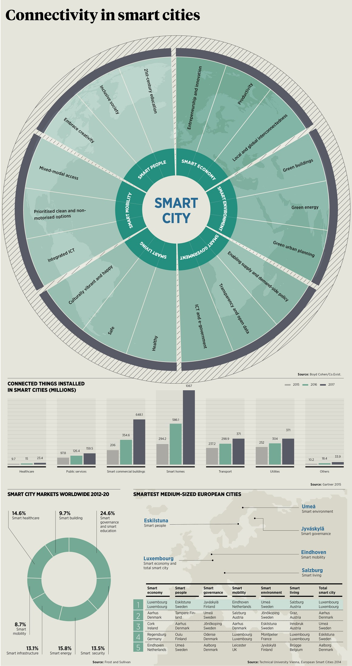 Raconteur-Internet-of-Things-Dashboard5-1160x2195