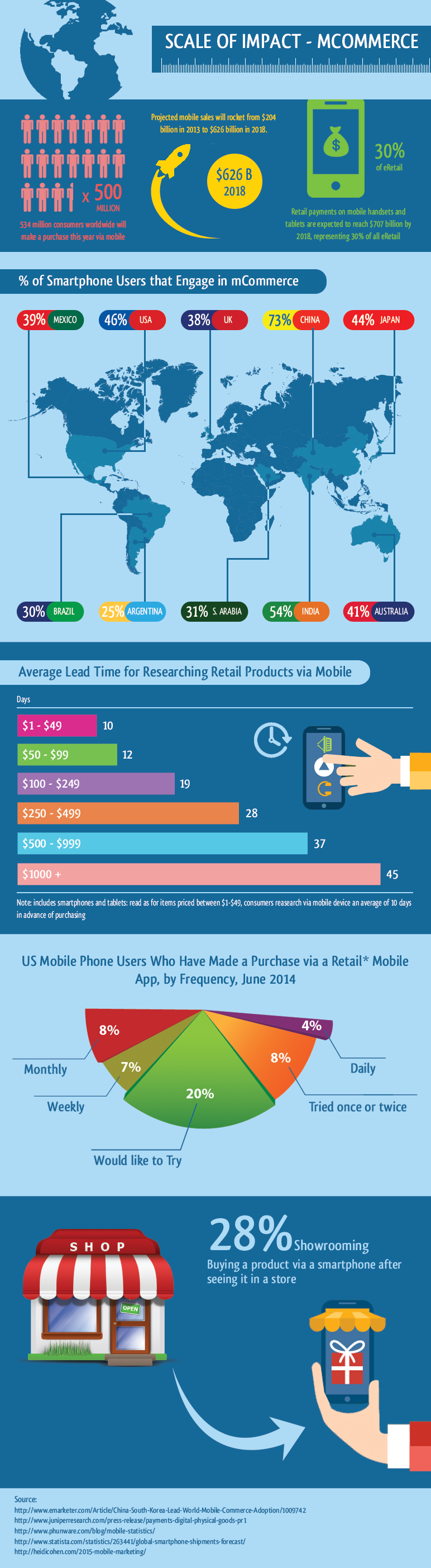 Scale-of-impact-mCommerce-1