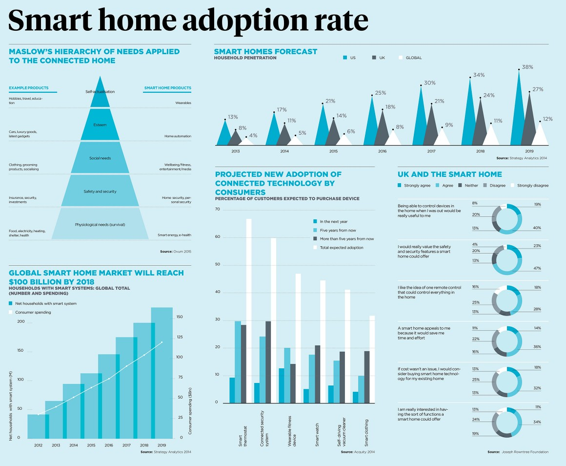Smart-Home-Adoptions-Rate-1160x954