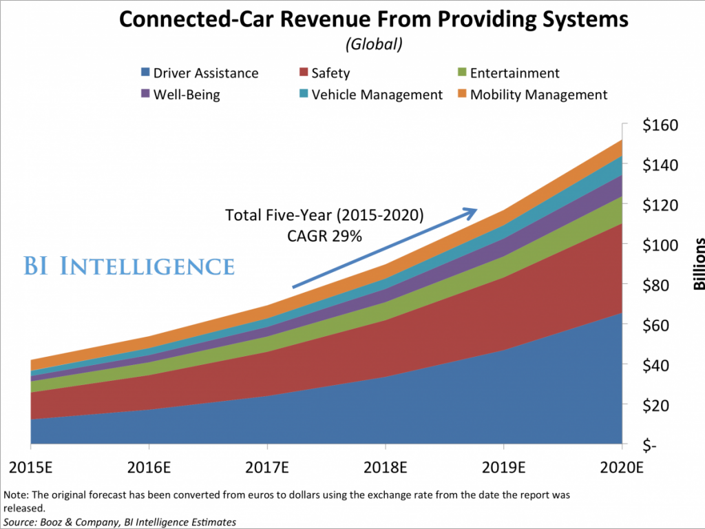 connected-car-revenue-from-systems