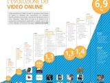 Video Online sempre più importanti: come siamo arrivati fin qui? #Infografica